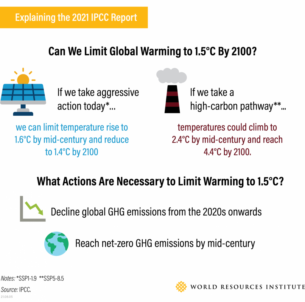 Can we limit global warming to 1.5C by 2100?